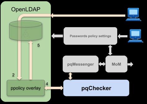 Password Checker